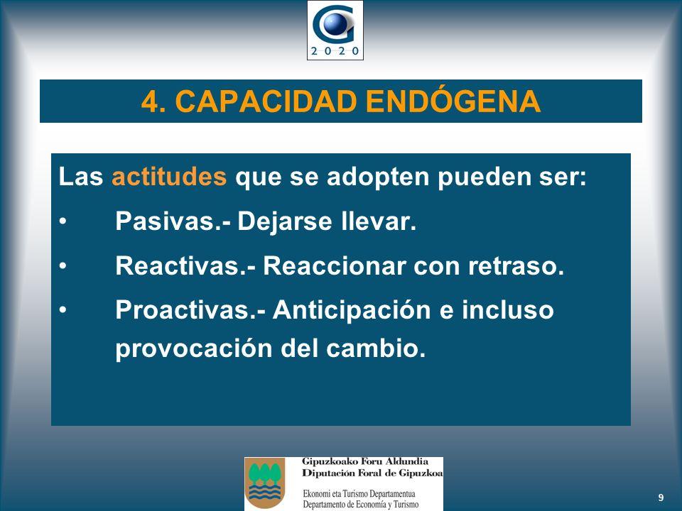 4. CAPACIDAD ENDÓGENA Las actitudes que se adopten pueden ser: