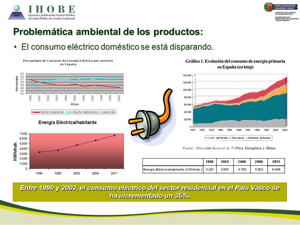Problemática ambiental de los productos: