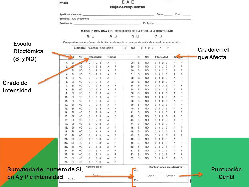Escala Dicotómica (SI y NO)