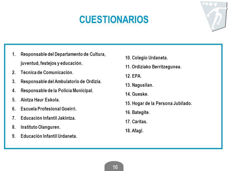 CUESTIONARIOS Responsable del Departamento de Cultura, juventud, festejos y educación. Técnica de Comunicación.
