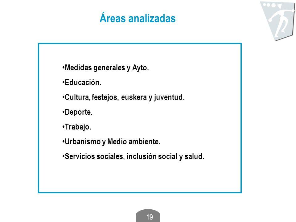 Áreas analizadas Medidas generales y Ayto. Educación.