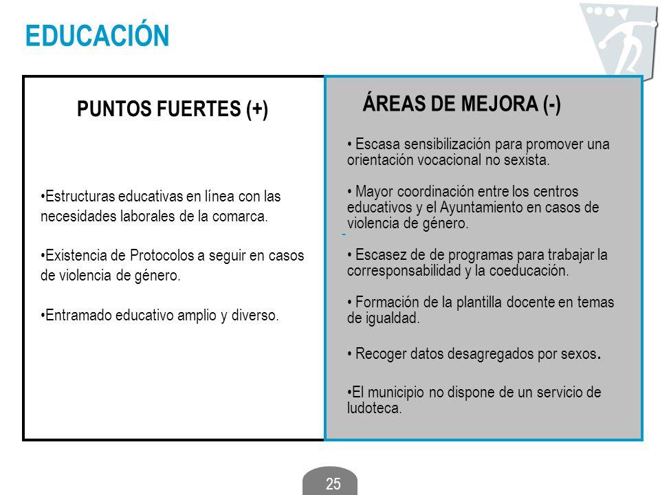 EDUCACIÓN ÁREAS DE MEJORA (-) PUNTOS FUERTES (+)