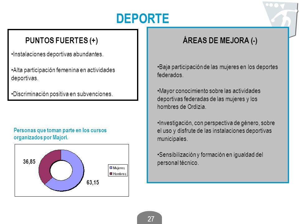 DEPORTE PUNTOS FUERTES (+) ÁREAS DE MEJORA (-)