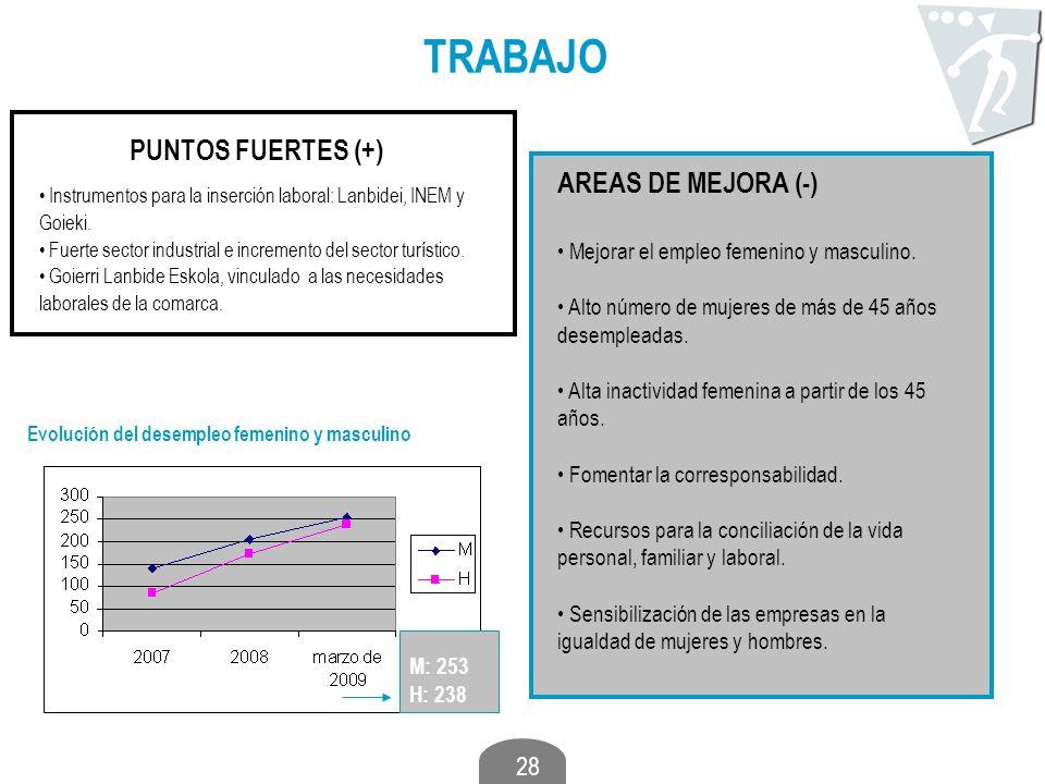 TRABAJO PUNTOS FUERTES (+) AREAS DE MEJORA (-)