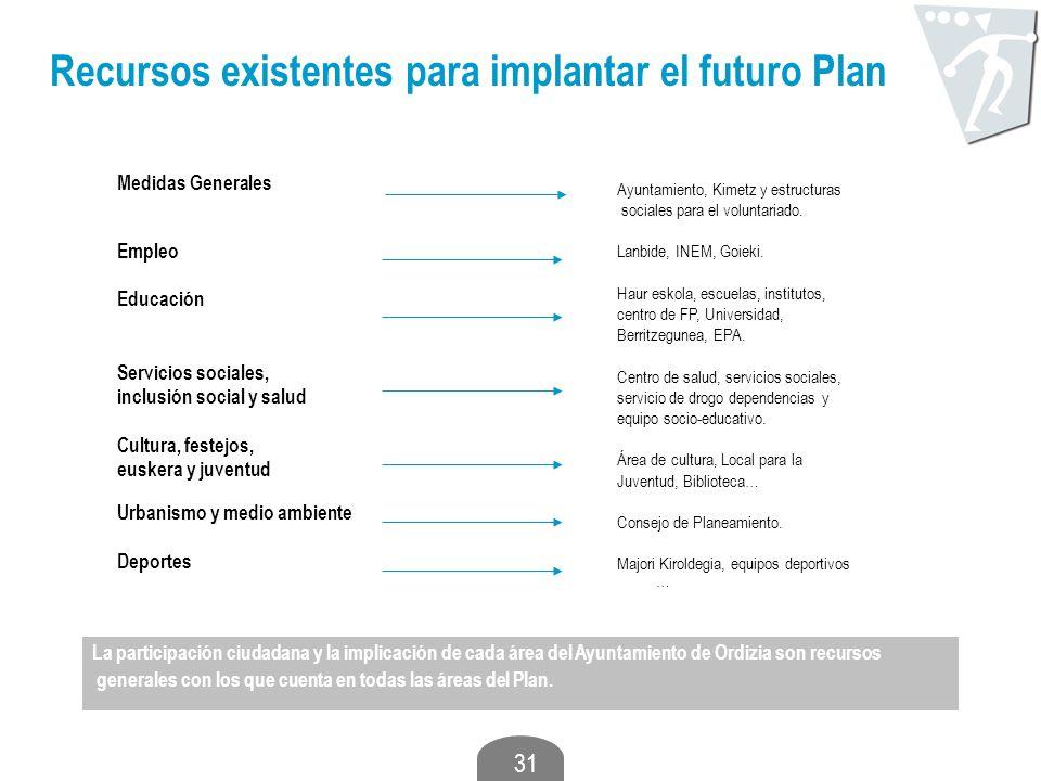 Recursos existentes para implantar el futuro Plan