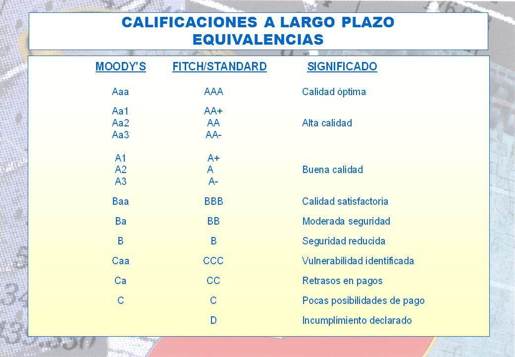 CALIFICACIONES A LARGO PLAZO
