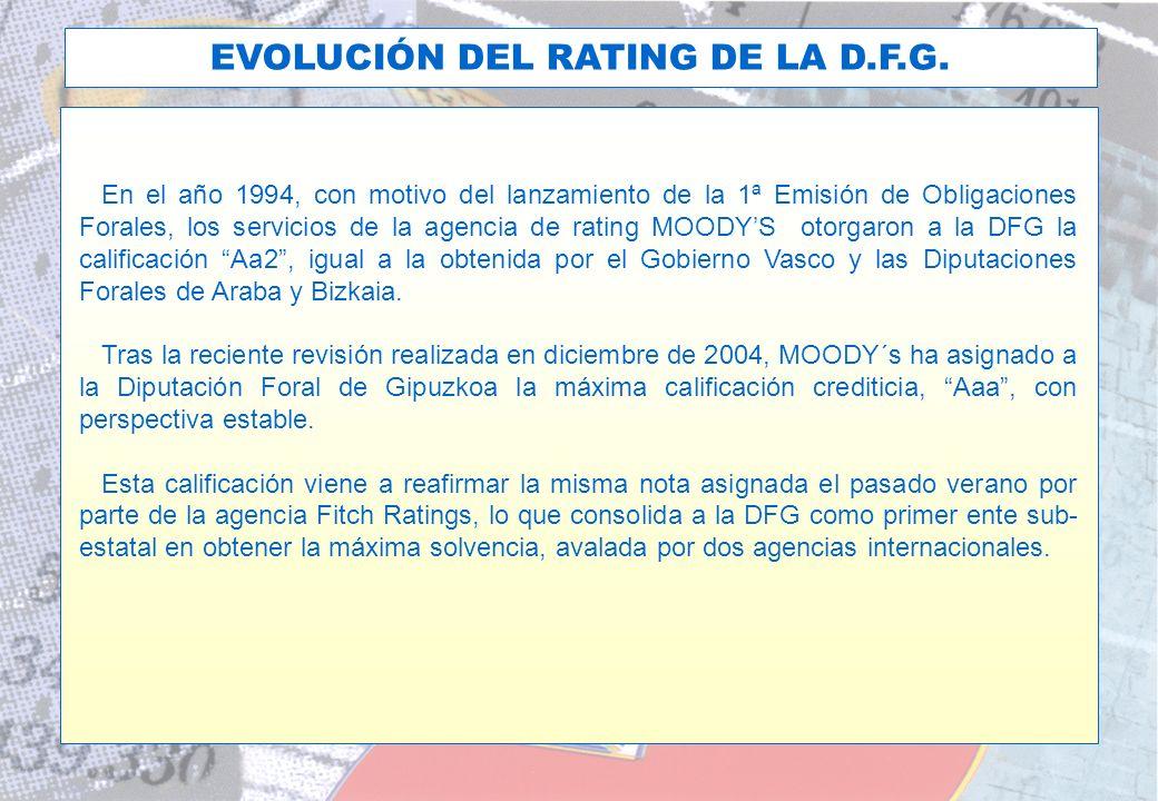 EVOLUCIÓN DEL RATING DE LA D.F.G.