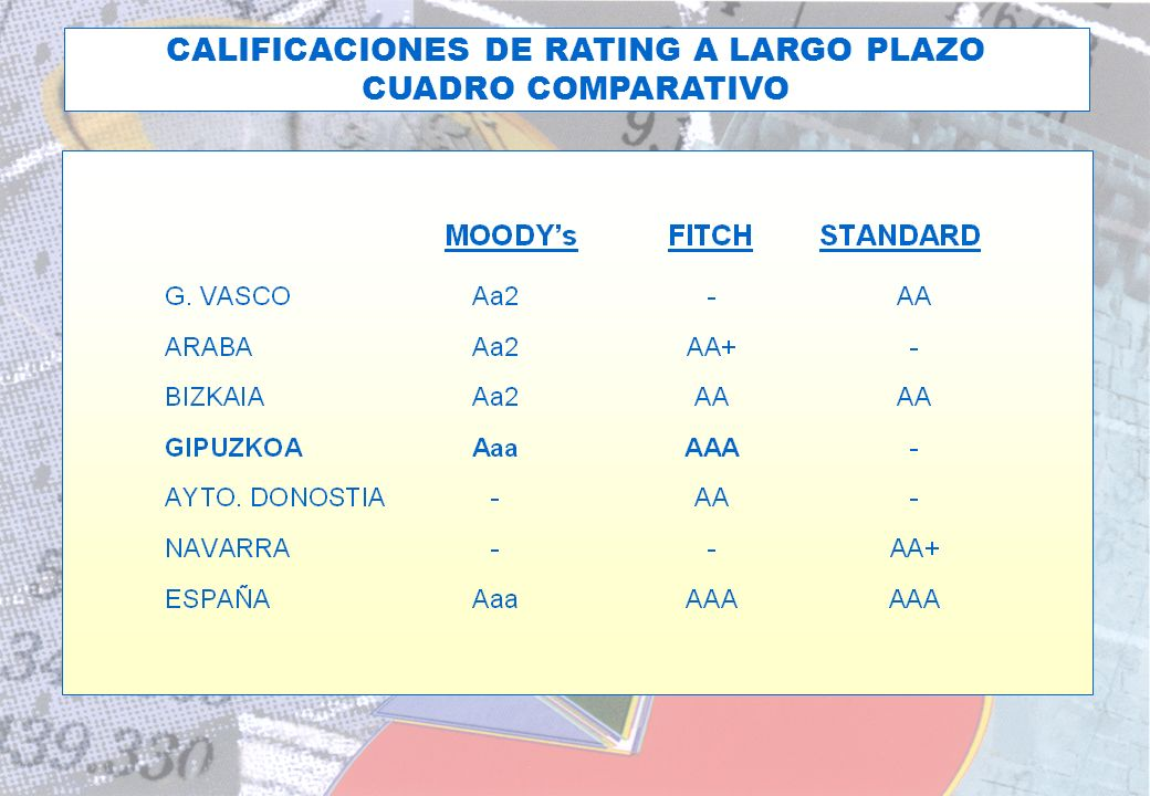 CALIFICACIONES DE RATING A LARGO PLAZO