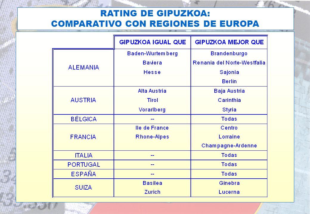 COMPARATIVO CON REGIONES DE EUROPA