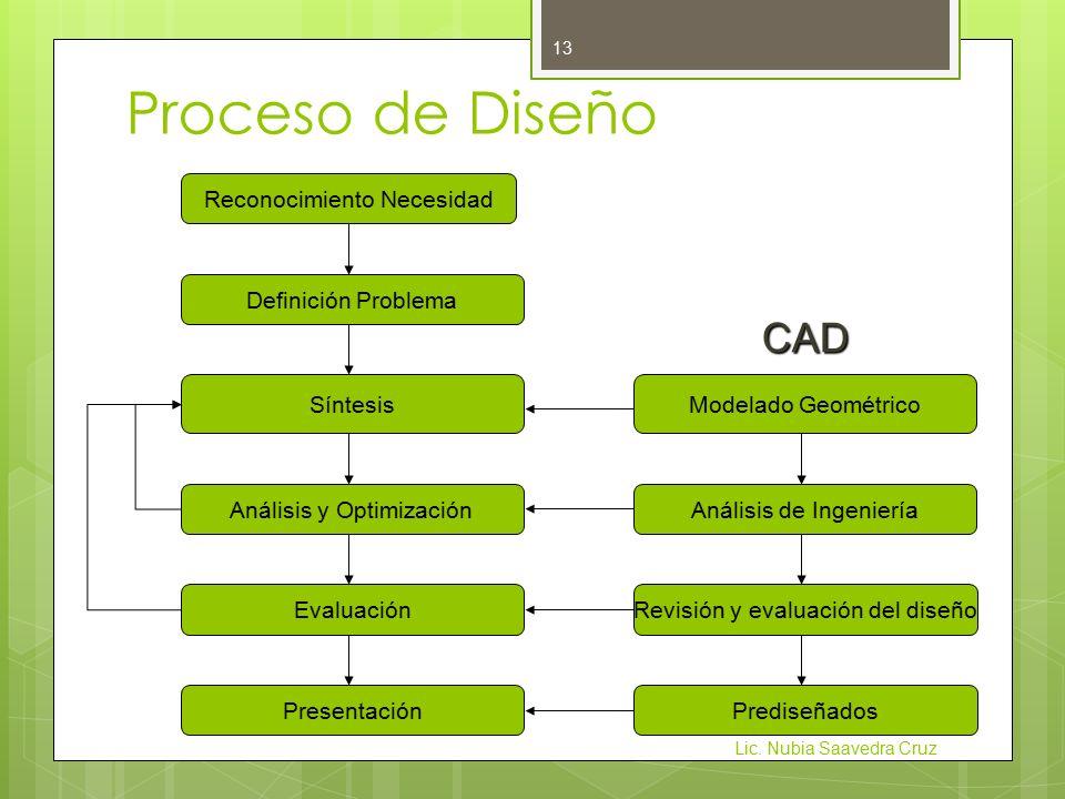 Proceso de Diseño CAD Reconocimiento Necesidad Definición Problema