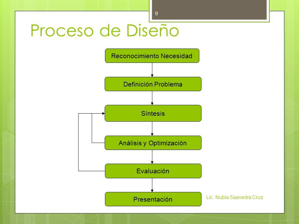 Proceso de Diseño Reconocimiento Necesidad Definición Problema