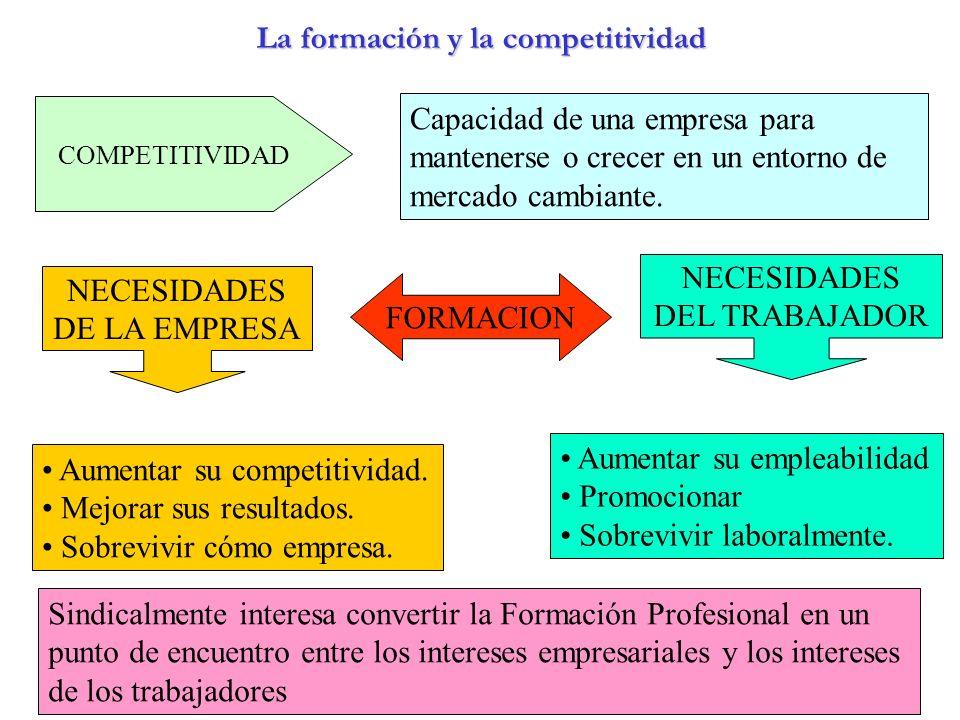La formación y la competitividad LA FOMACION Y LA COMPETITIVIDAD