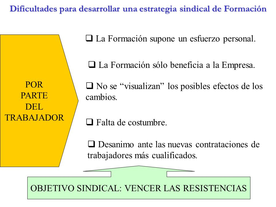Dificultades para desarrollar una estrategia sindical de Formación