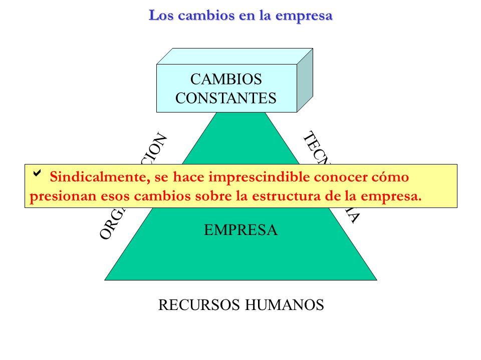 Los cambios en la empresa LOS CAMBIOS EN LA EMPRESA