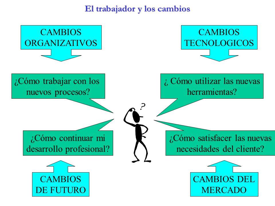 El trabajador y los cambios EL TRABAJADOR Y LOS CAMBIOS