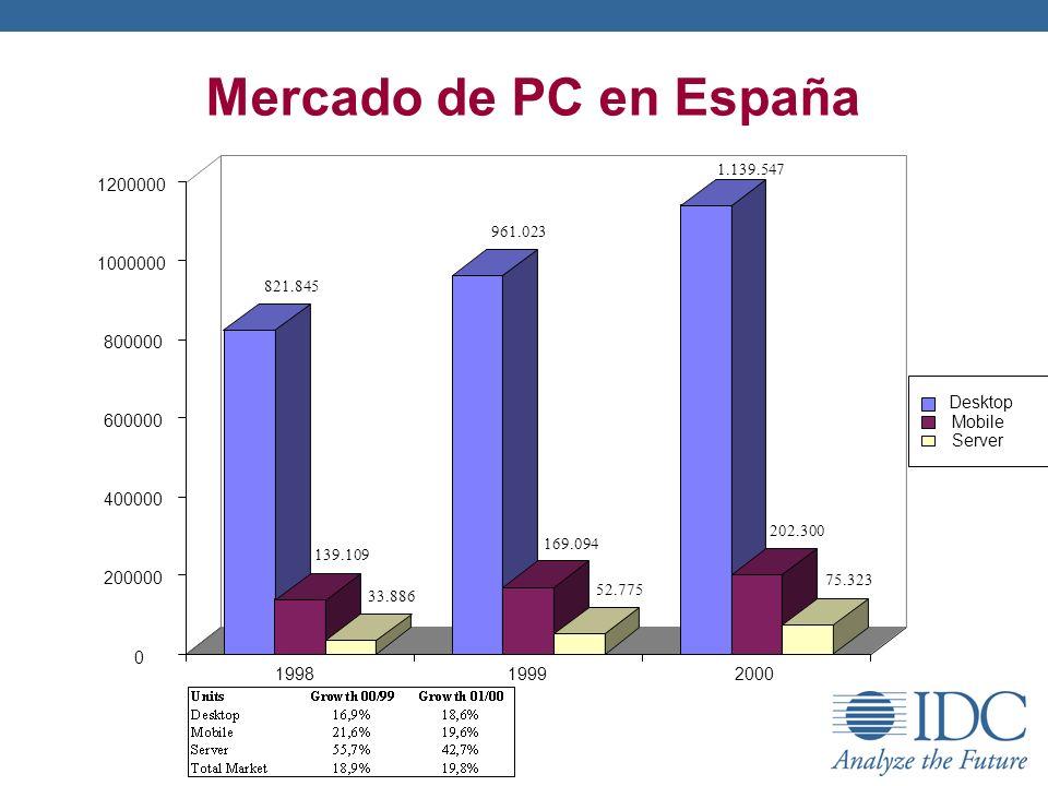 Mercado de PC en España 821.845. 139.109. 33.886. 961.023. 169.094. 52.775. 1.139.547. 202.300.