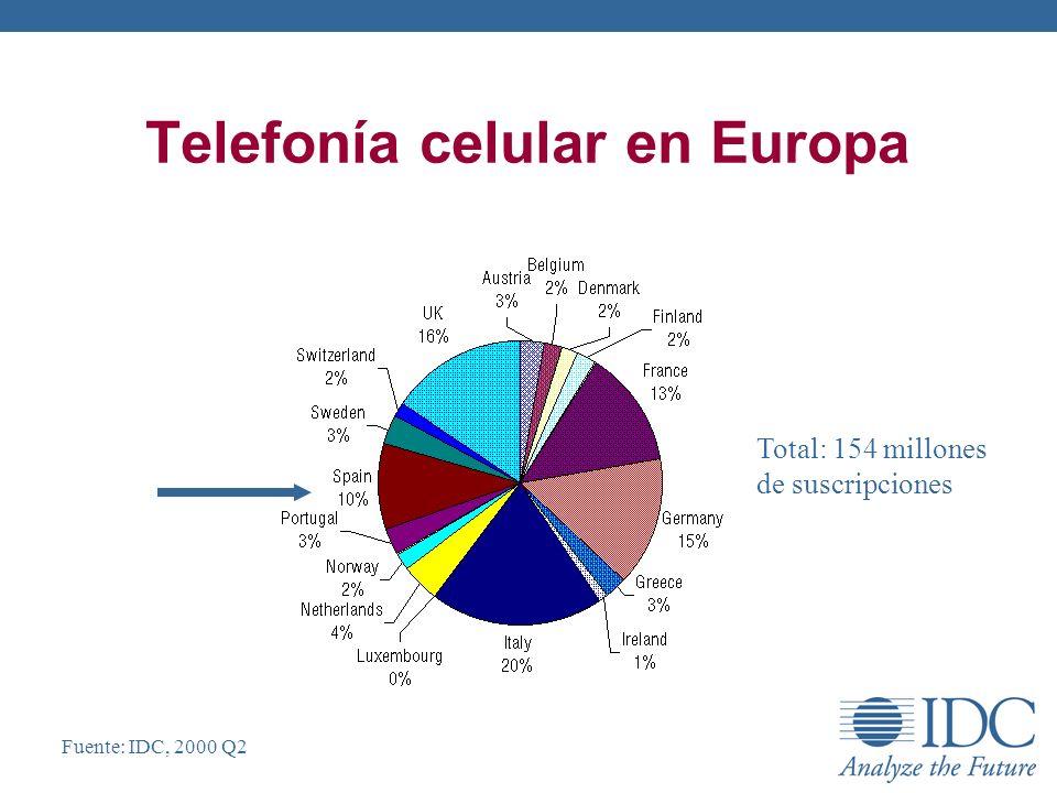 Telefonía celular en Europa