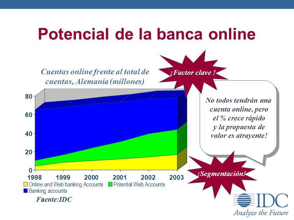 Potencial de la banca online
