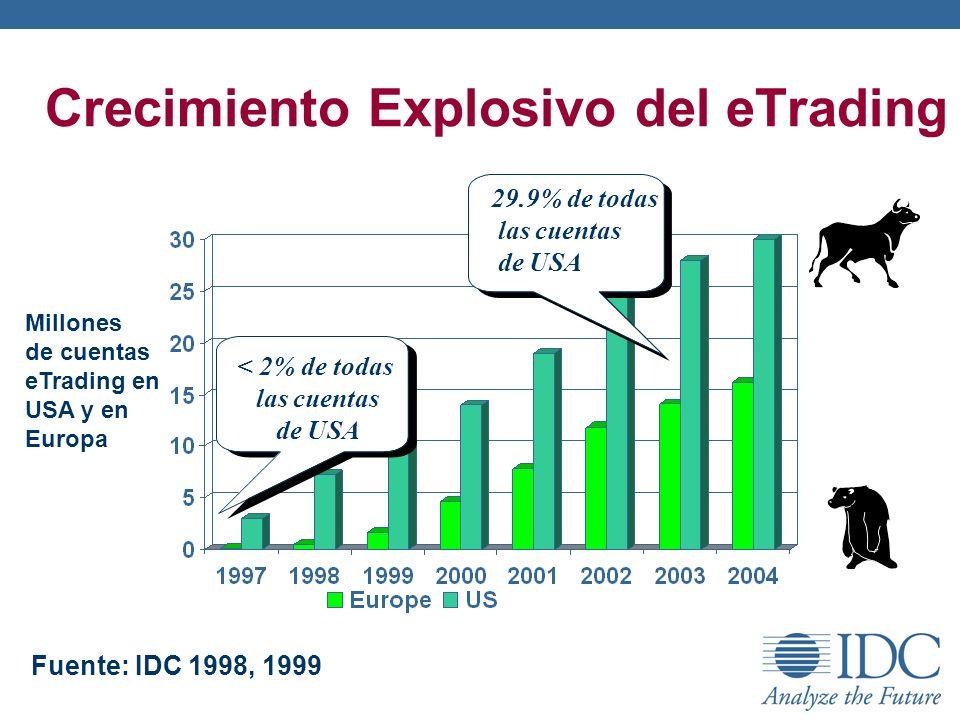 Crecimiento Explosivo del eTrading