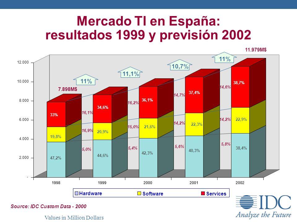 Mercado TI en España: resultados 1999 y previsión 2002