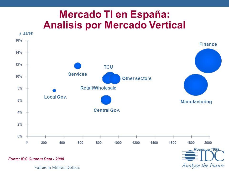 Mercado TI en España: Analisis por Mercado Vertical