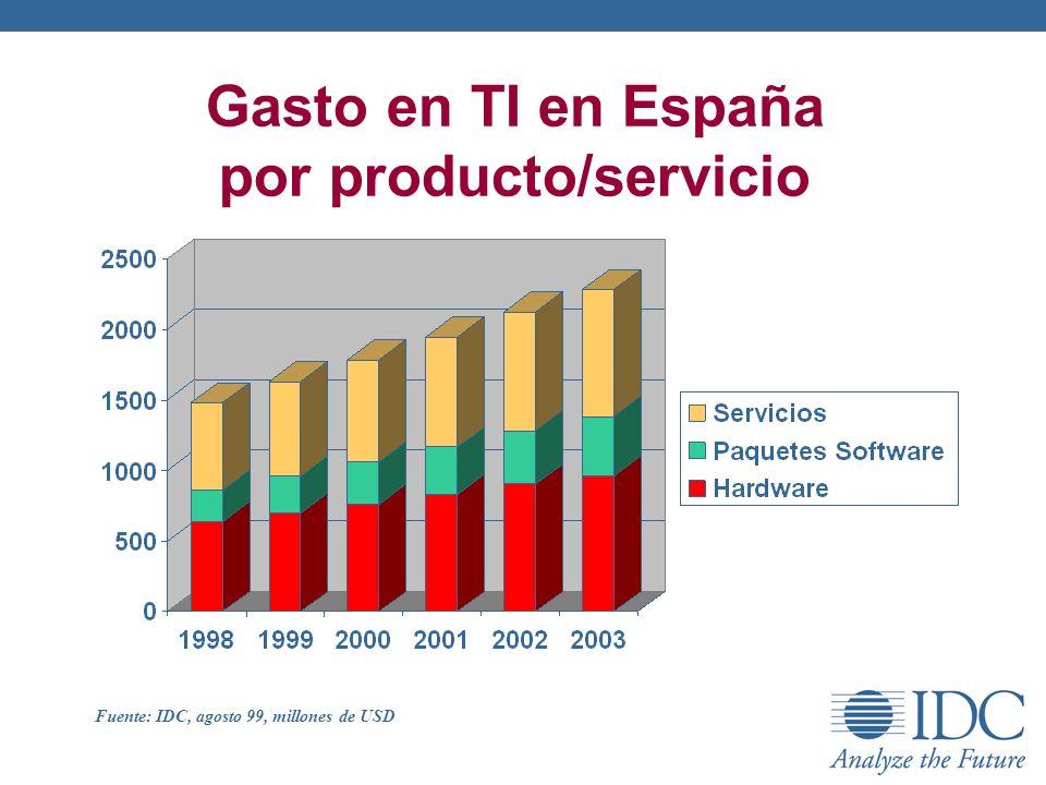 Gasto en TI en España por producto/servicio