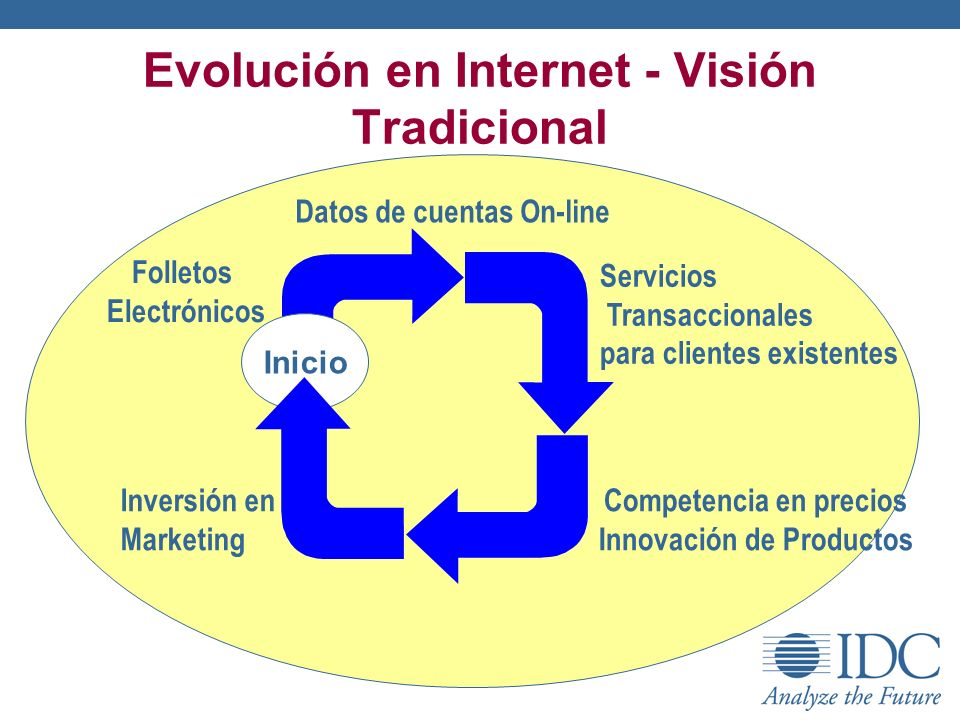 Evolución en Internet - Visión Tradicional