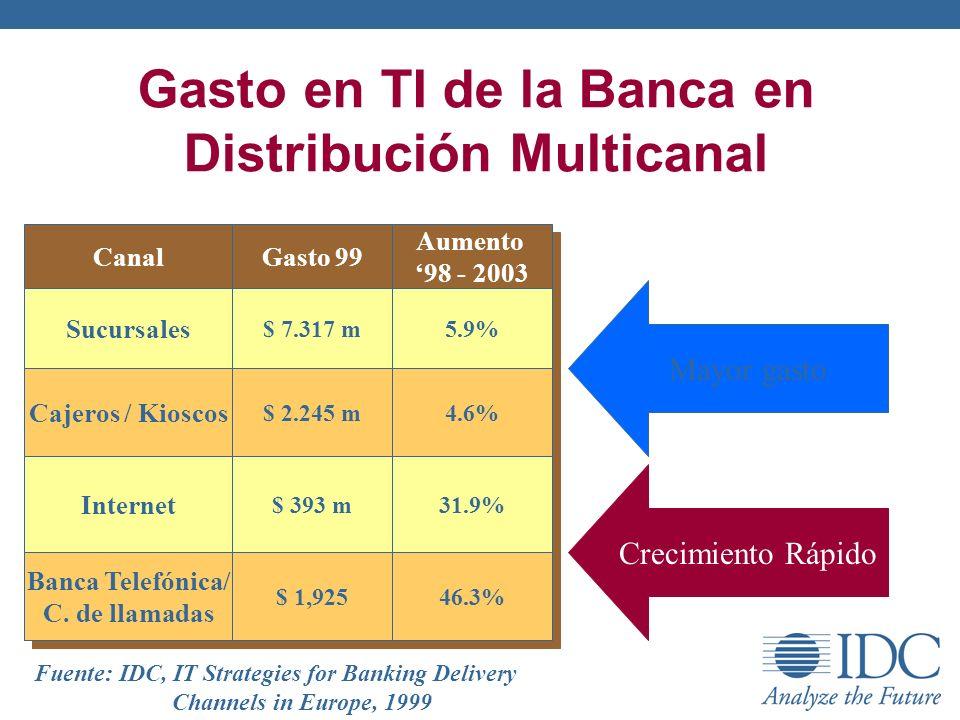 Gasto en TI de la Banca en Distribución Multicanal
