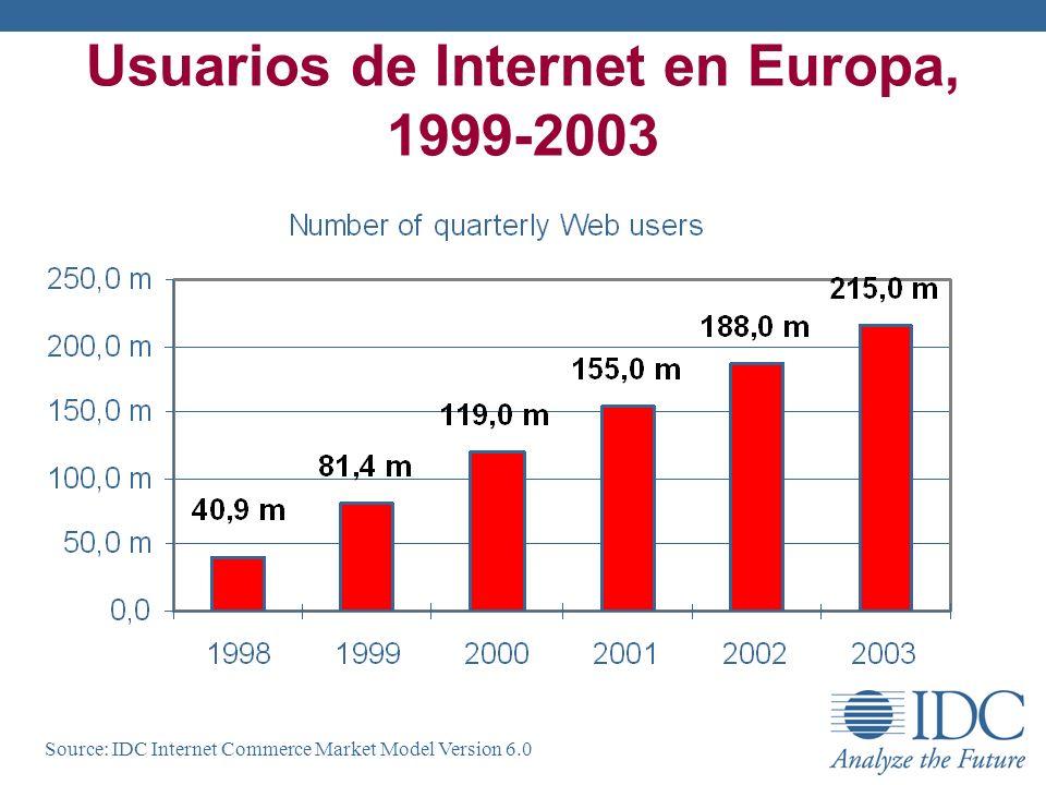 Usuarios de Internet en Europa, 1999-2003