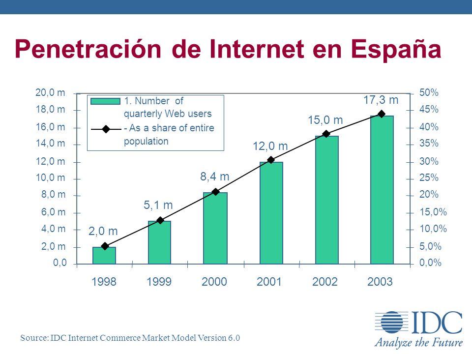 Penetración de Internet en España
