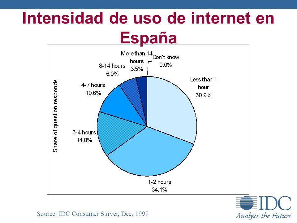 Intensidad de uso de internet en España