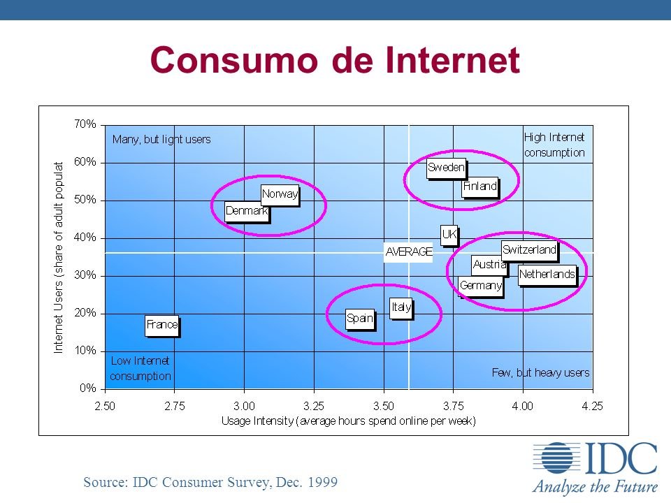 Consumo de Internet Source: IDC Consumer Survey, Dec. 1999