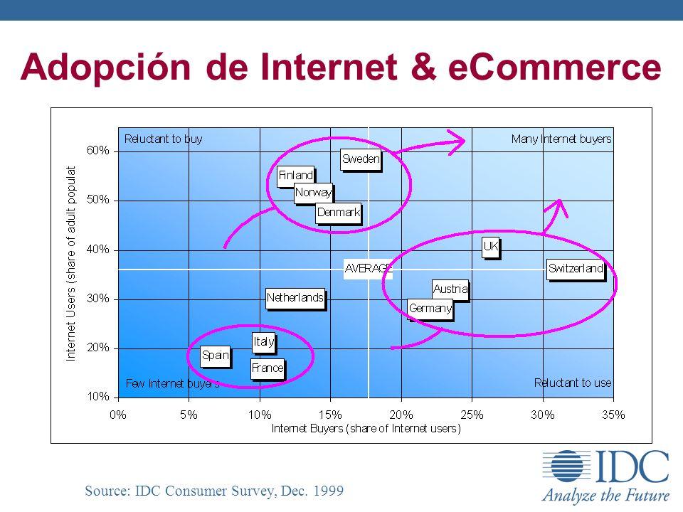 Adopción de Internet & eCommerce