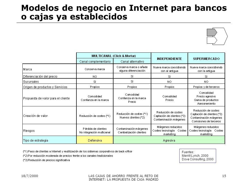 Modelos de negocio en Internet para bancos o cajas ya establecidos