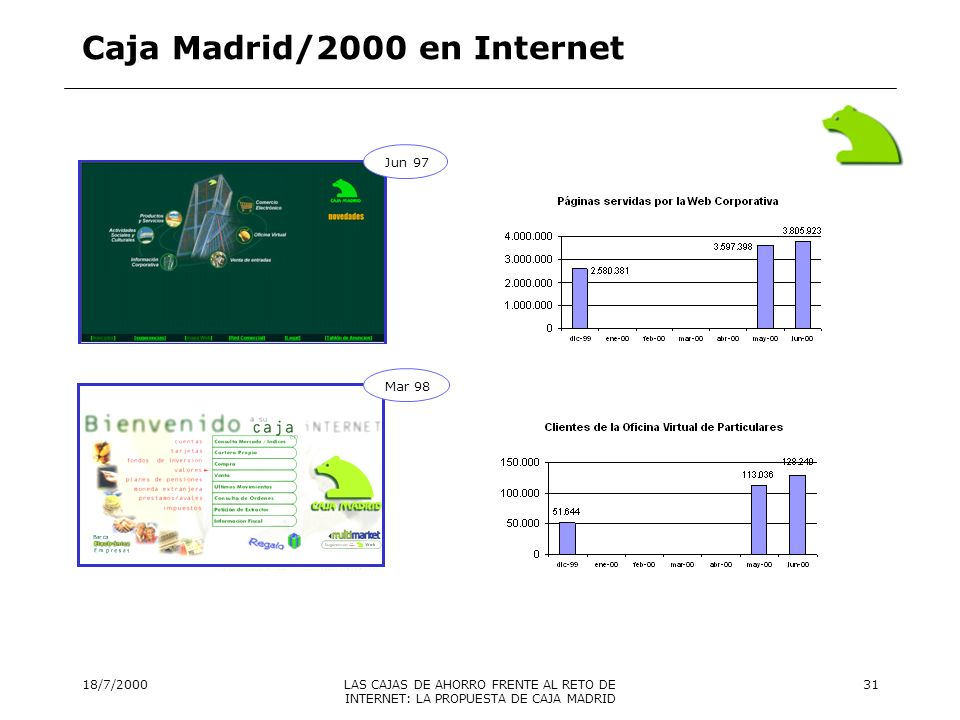 Caja Madrid/2000 en Internet