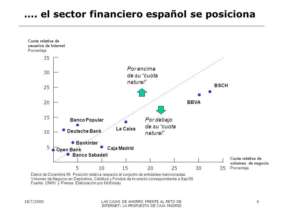 …. el sector financiero español se posiciona