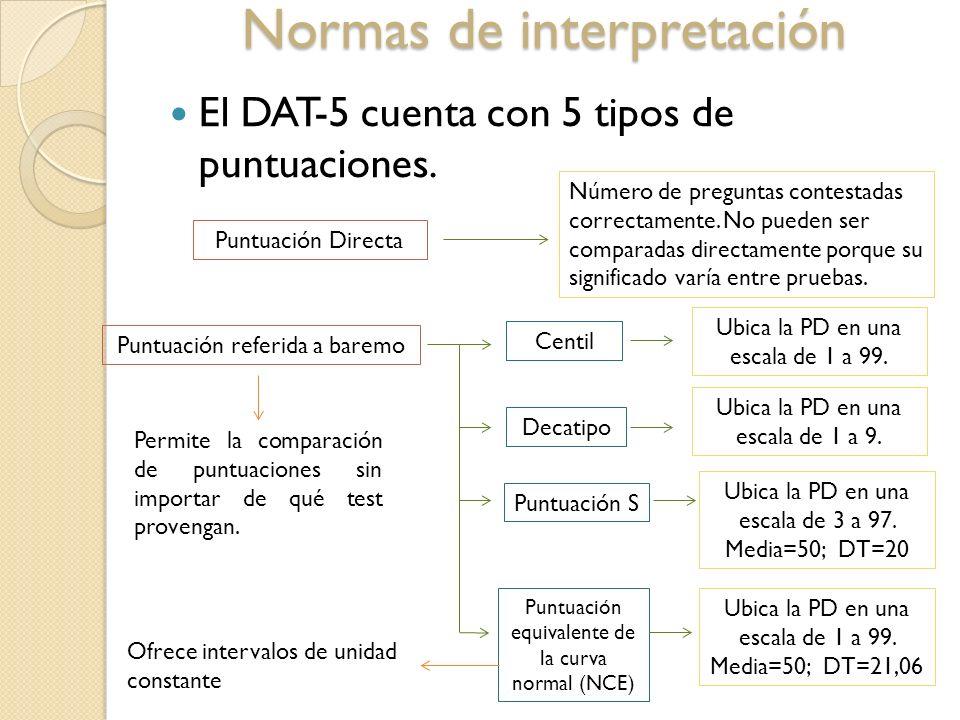 Normas de interpretación