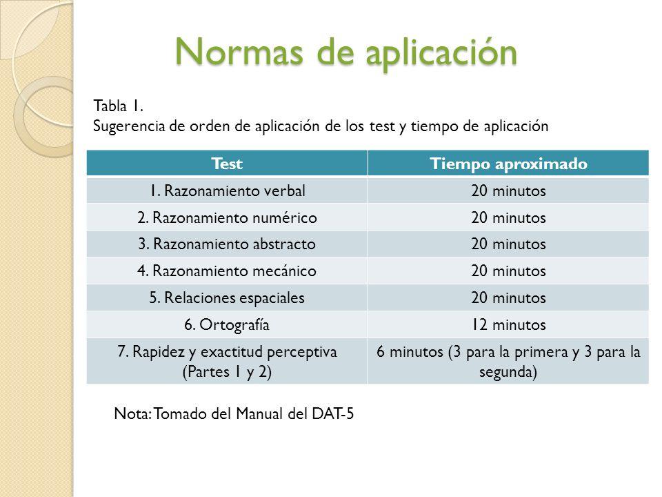 Normas de aplicación Tabla 1.