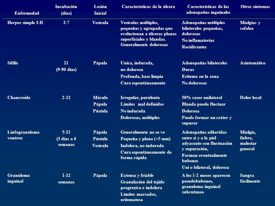 Características de la úlcera