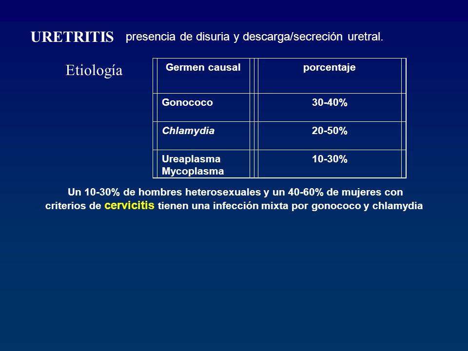 URETRITIS Etiología presencia de disuria y descarga/secreción uretral.