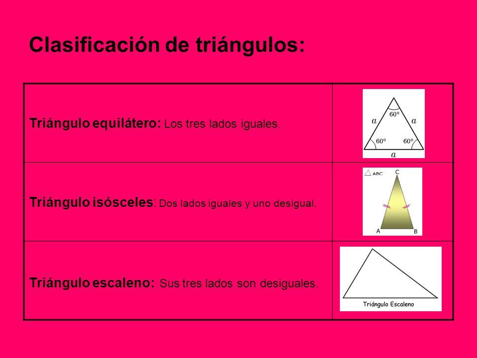 Clasificación de triángulos: