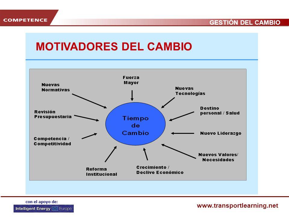 MOTIVADORES DEL CAMBIO