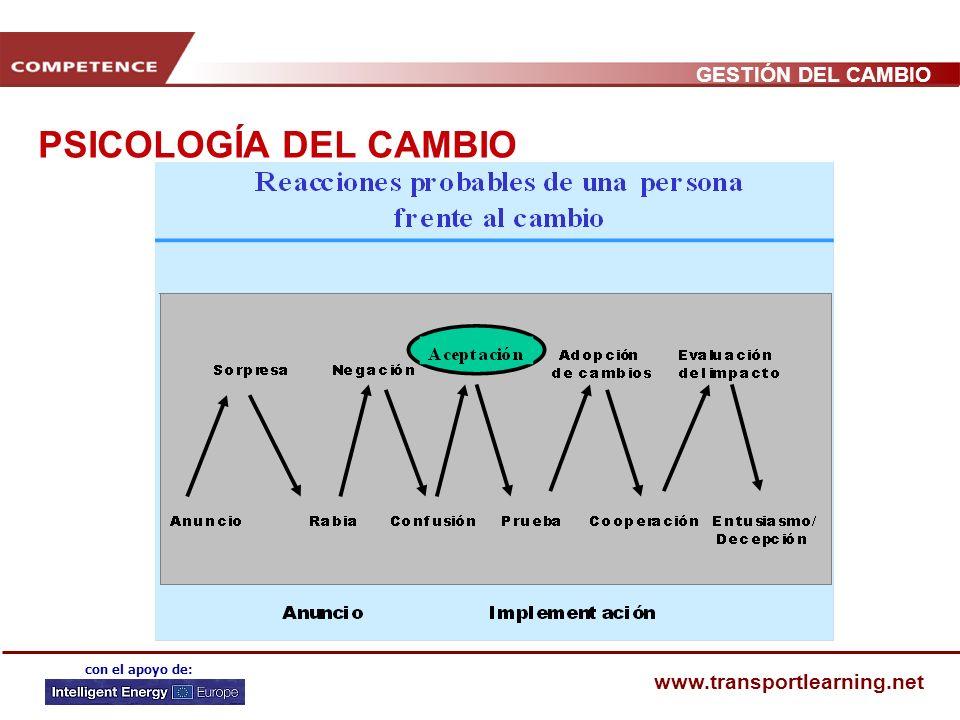 PSICOLOGÍA DEL CAMBIO