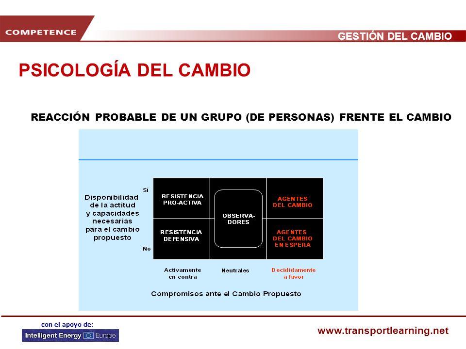 PSICOLOGÍA DEL CAMBIO REACCIÓN PROBABLE DE UN GRUPO (DE PERSONAS) FRENTE EL CAMBIO
