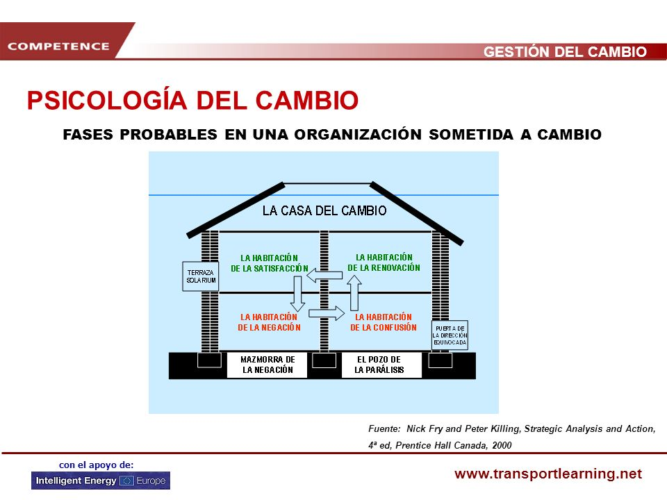 PSICOLOGÍA DEL CAMBIO FASES PROBABLES EN UNA ORGANIZACIÓN SOMETIDA A CAMBIO. Fuente: Nick Fry and Peter Killing, Strategic Analysis and Action,
