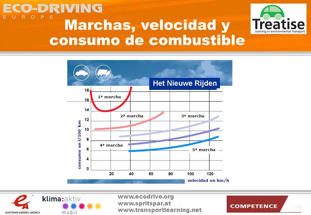 Marchas, velocidad y consumo de combustible
