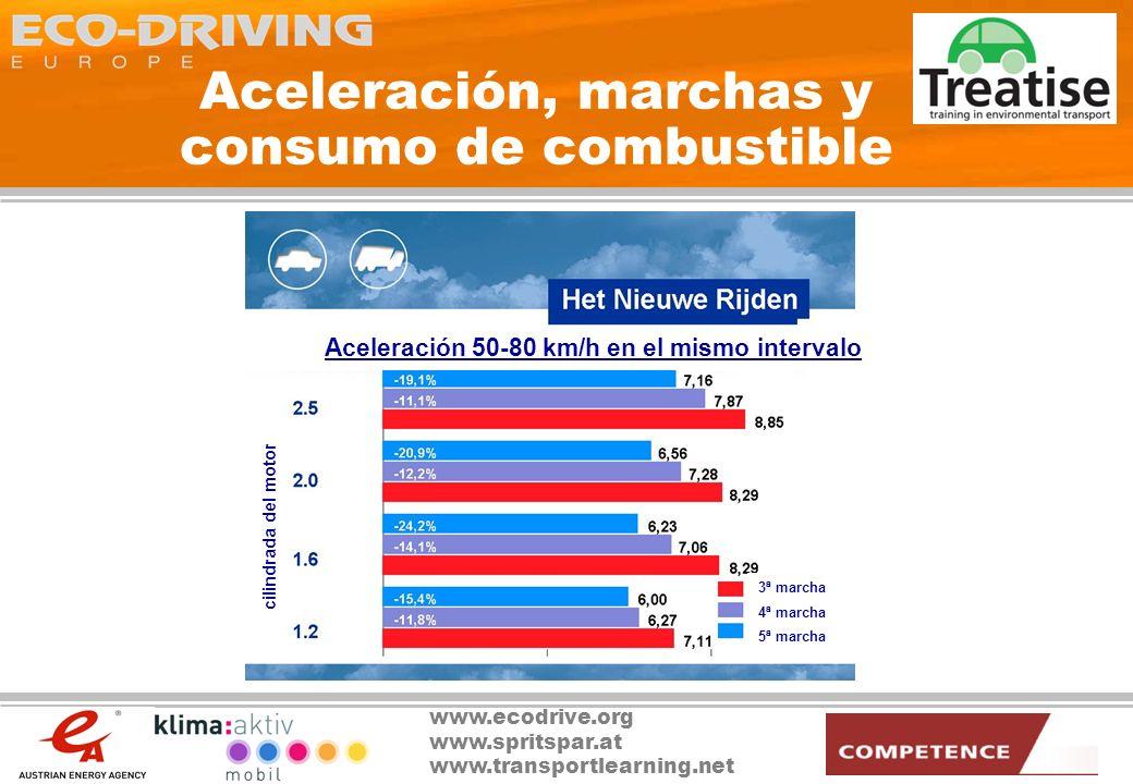 Aceleración, marchas y consumo de combustible