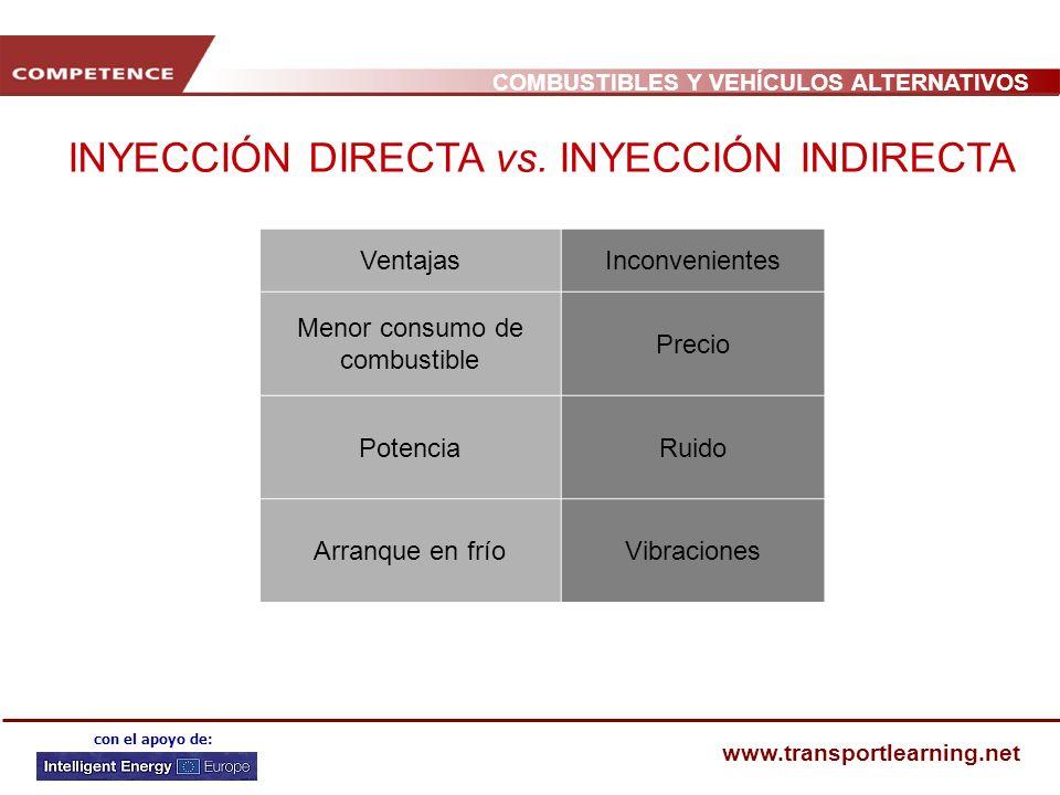 INYECCIÓN DIRECTA vs. INYECCIÓN INDIRECTA
