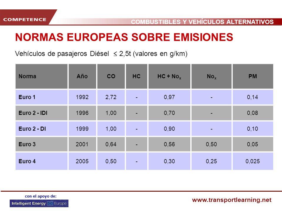 NORMAS EUROPEAS SOBRE EMISIONES