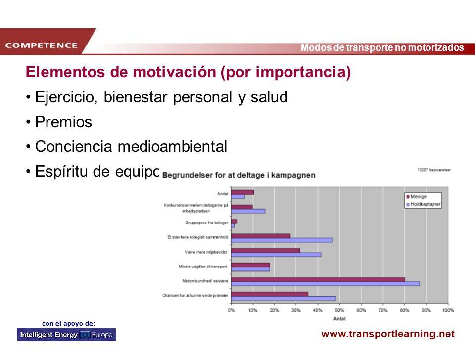 Elementos de motivación (por importancia)